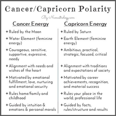 Capricorn Cancer Polarity